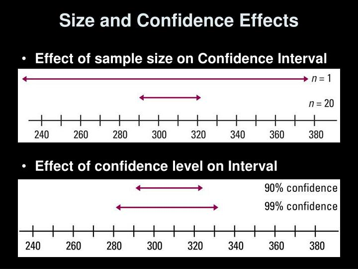 Size and Confidence Effects