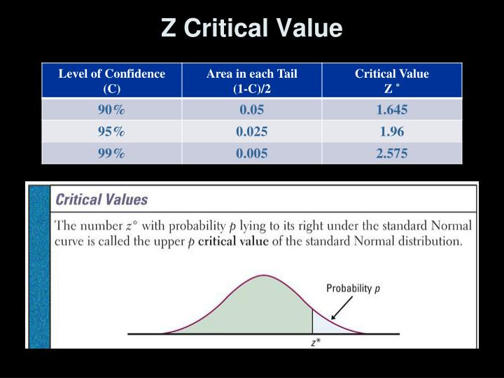 Z Critical Value