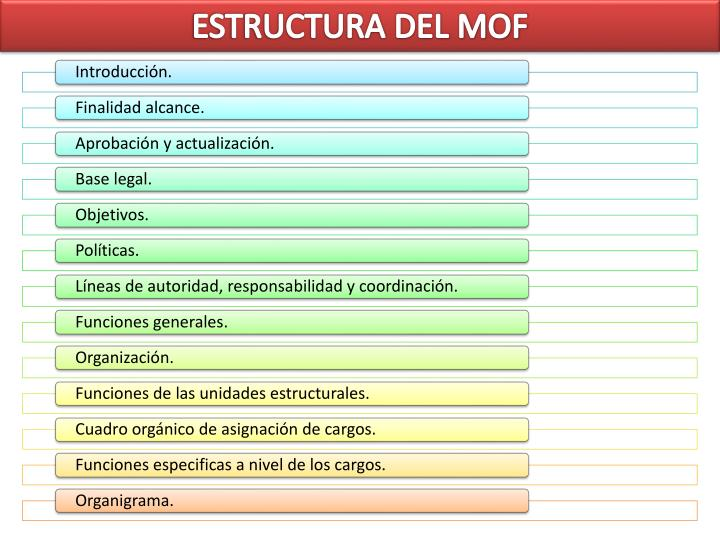 ESTRUCTURA DEL MOF