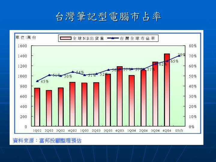 台灣筆記型電腦市占率