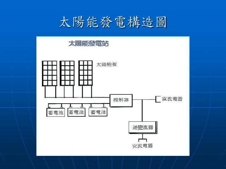 太陽能發電構造圖