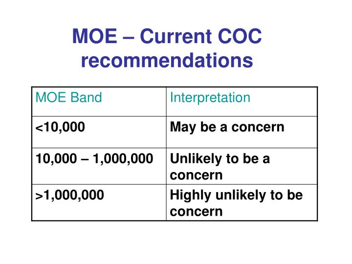 MOE – Current COC recommendations
