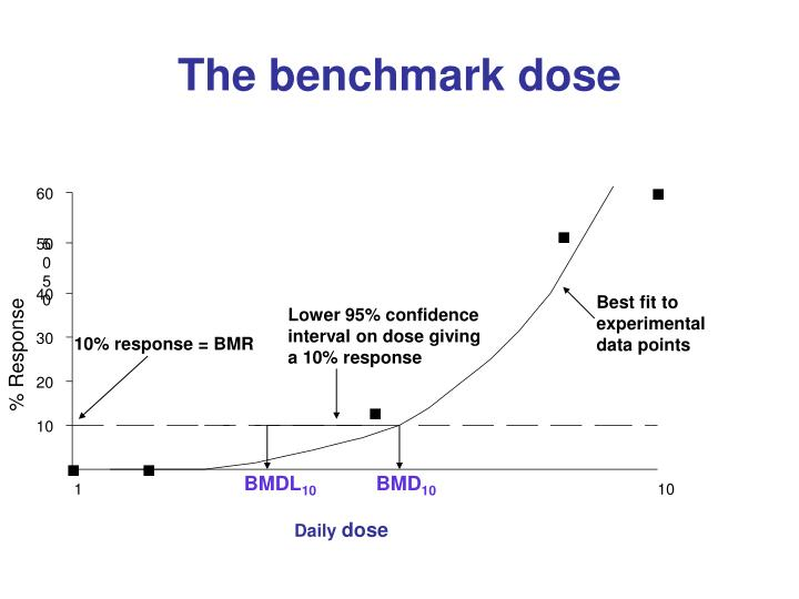 The benchmark dose