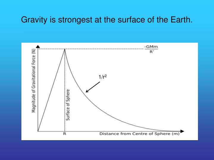 Gravity is strongest at the surface of the Earth.