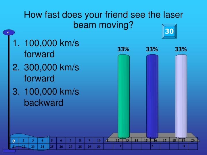 How fast does your friend see the laser beam moving?