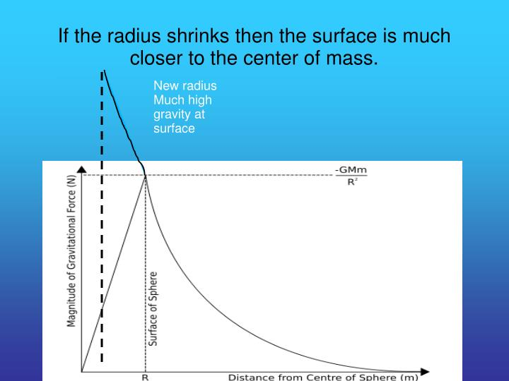 If the radius shrinks then the surface is much closer to the center of mass.