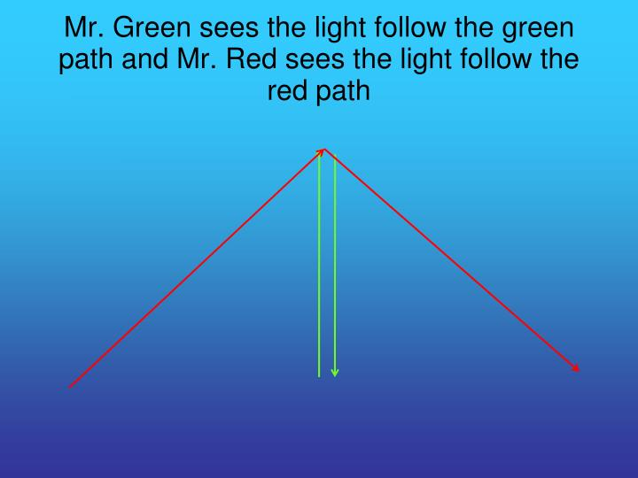 Mr. Green sees the light follow the green path and Mr. Red sees the light follow the red path