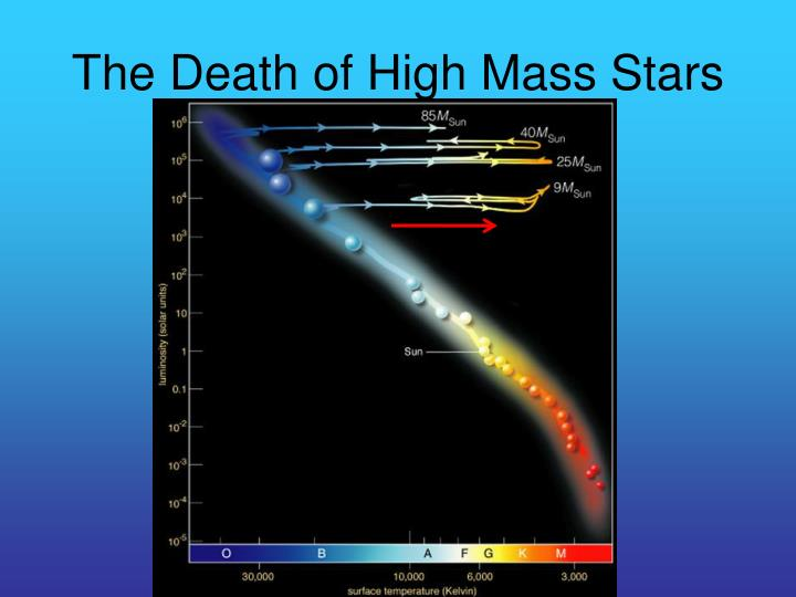 The Death of High Mass Stars