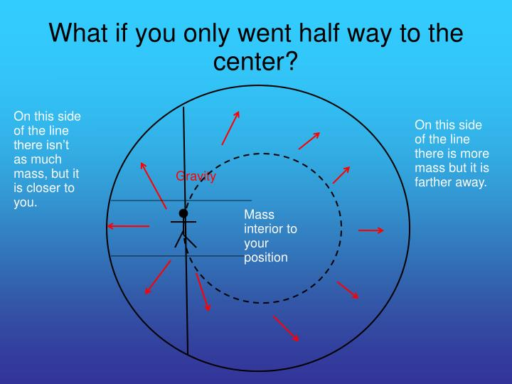 What if you only went half way to the center?