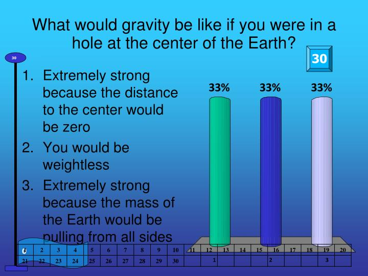 What would gravity be like if you were in a hole at the center of the Earth?