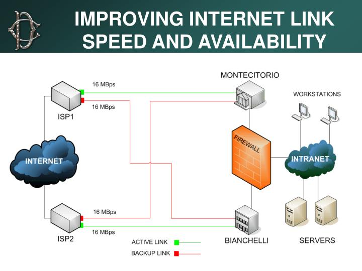IMPROVING INTERNET LINK SPEED AND AVAILABILITY