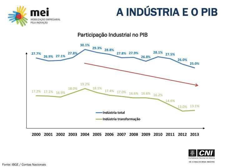 A INDÚSTRIA E O PIB