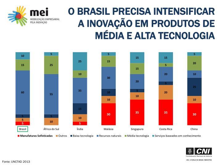 O BRASIL PRECISA INTENSIFICAR