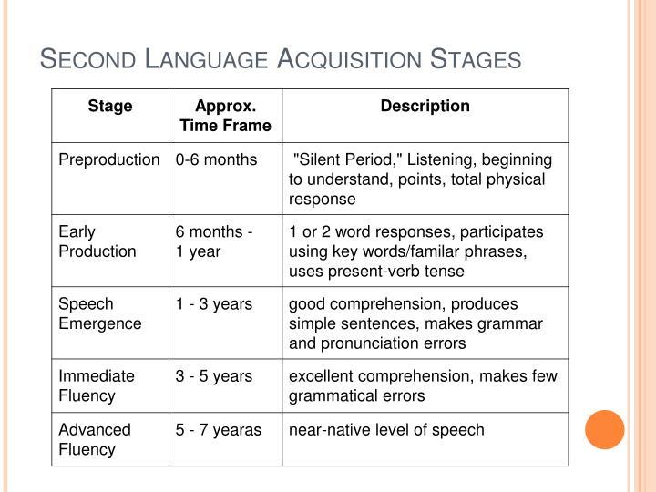 Second Language Acquisition Stages