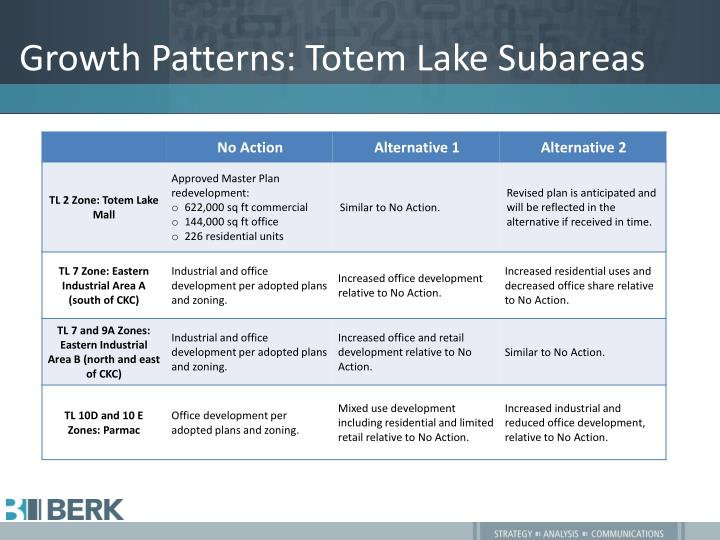 Growth Patterns: Totem Lake Subareas