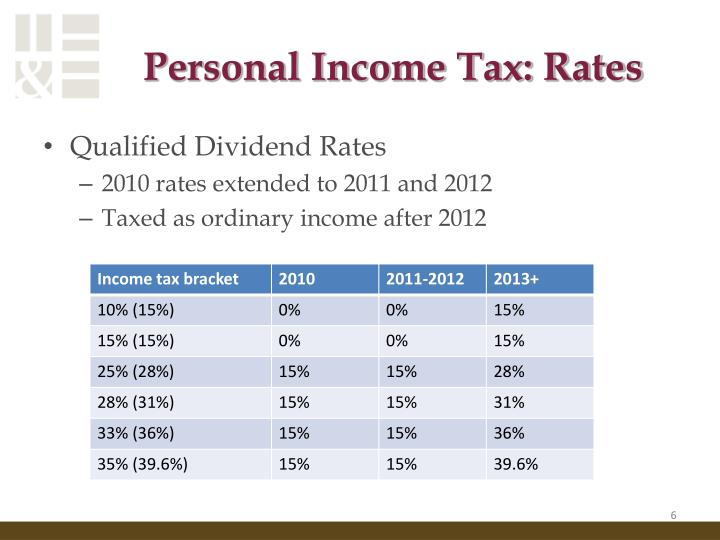 Personal Income Tax: Rates