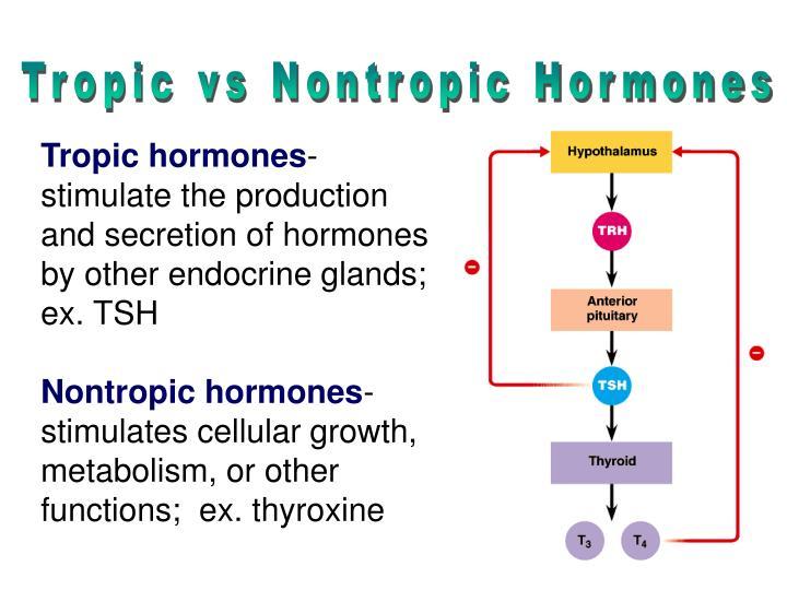 Tropic vs Nontropic Hormones