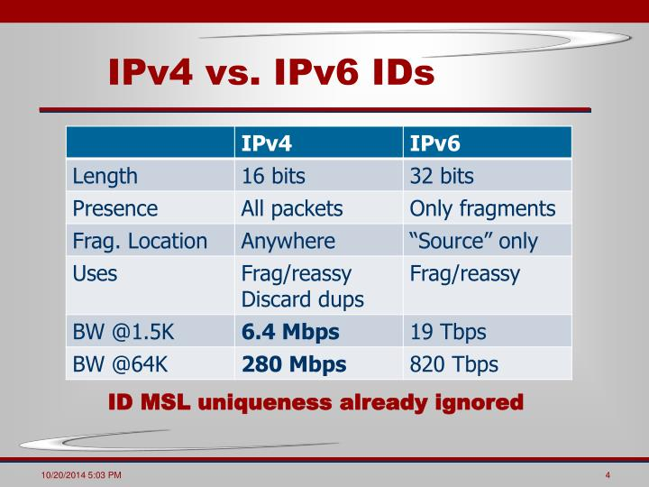 IPv4 vs. IPv6 IDs