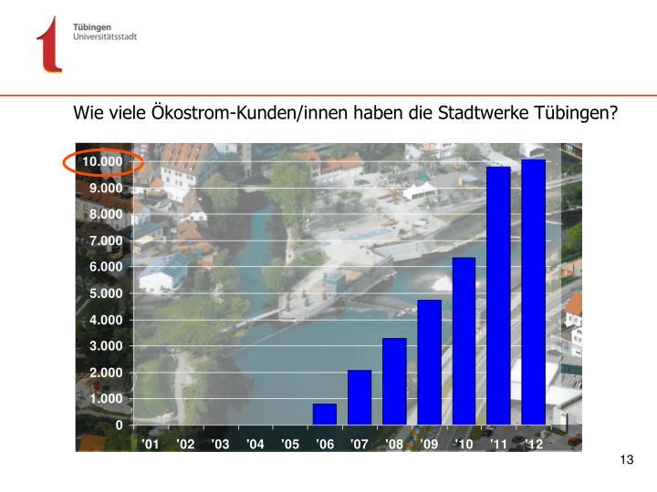Wie viele Ökostrom-Kunden/innen haben die Stadtwerke Tübingen?