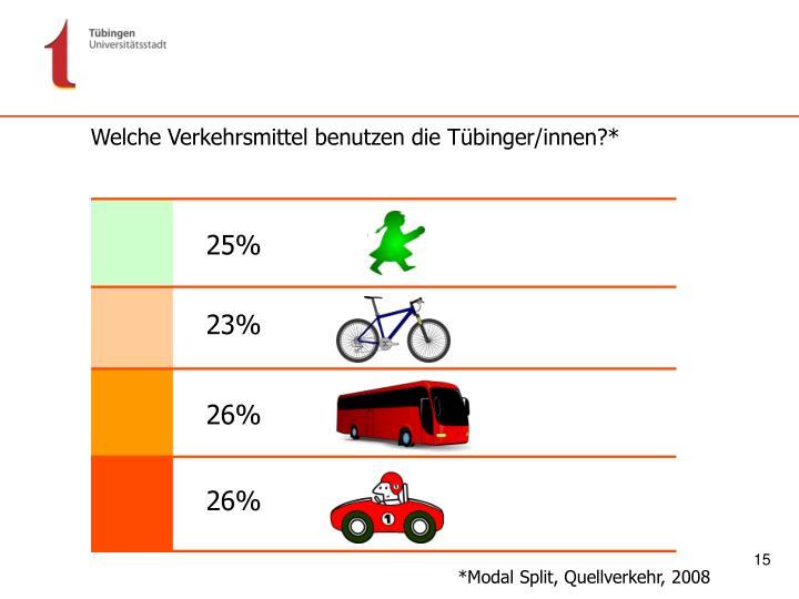 Welche Verkehrsmittel benutzen die Tübinger/innen?*