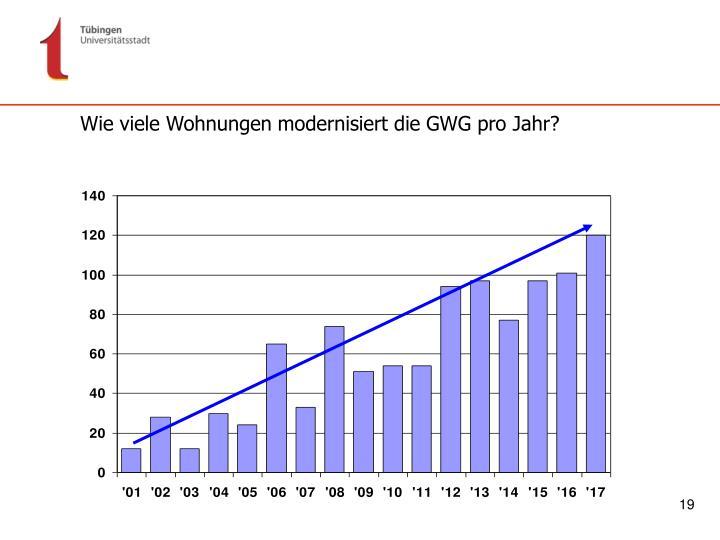 Wie viele Wohnungen modernisiert die GWG pro Jahr?