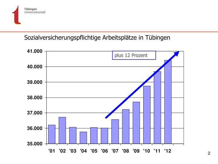 Sozialversicherungspflichtige Arbeitsplätze in Tübingen