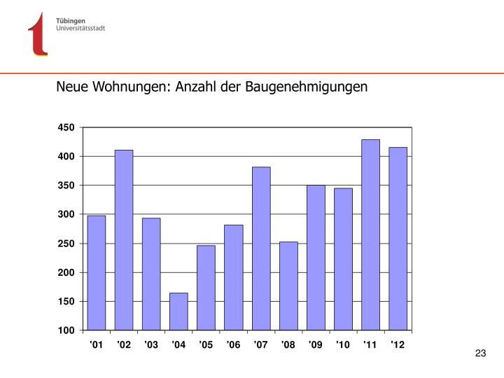 Neue Wohnungen: Anzahl der Baugenehmigungen