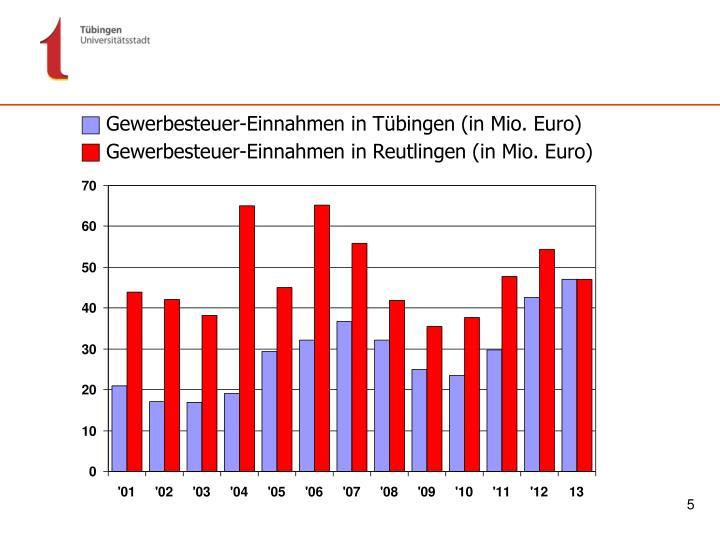 Gewerbesteuer-Einnahmen in Tübingen (in Mio. Euro)
