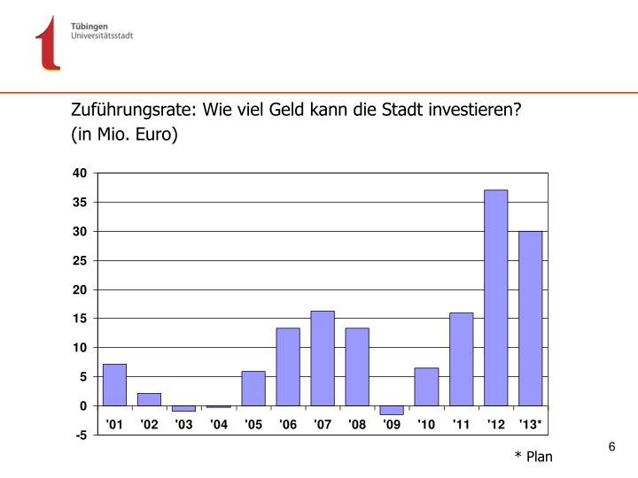 Zuführungsrate: Wie viel Geld kann die Stadt investieren?