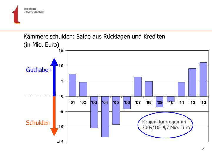 Konjunkturprogramm 2009/10: 4,7 Mio. Euro