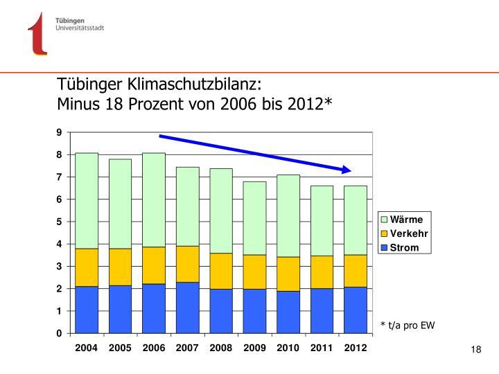 Tübinger Klimaschutzbilanz: