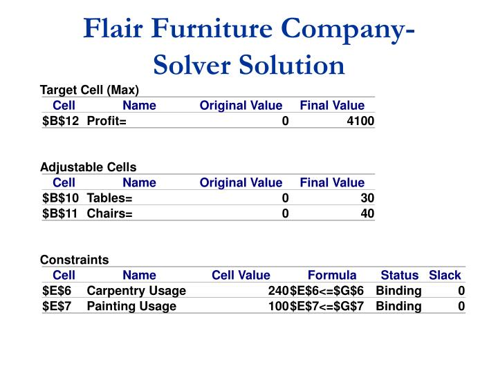 Flair Furniture Company-    Solver Solution