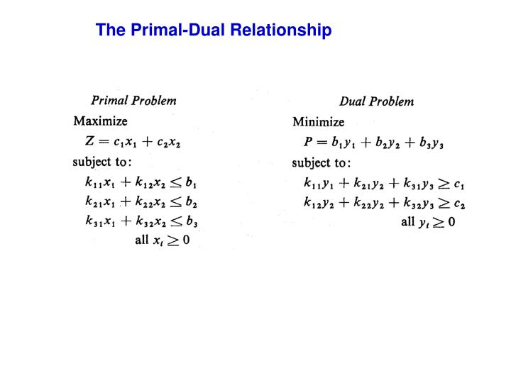 The Primal-Dual Relationship
