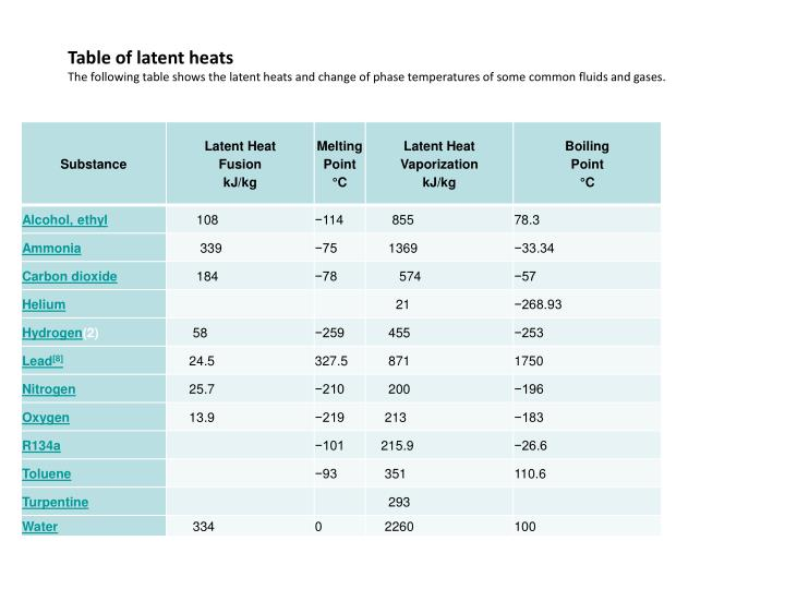 Table of latent heats