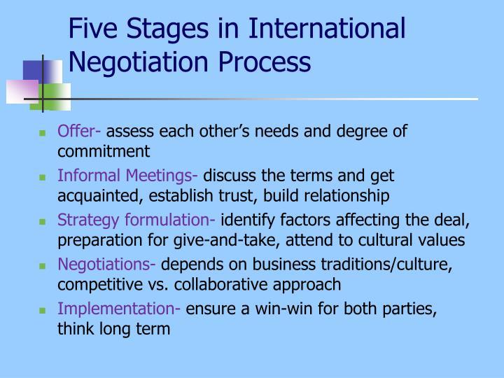 Three schools of bargaining ethics negotiation