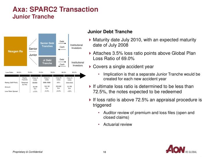 Axa: SPARC2 Transaction