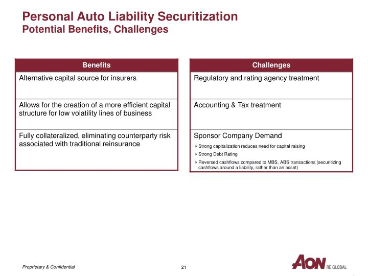 Personal Auto Liability Securitization