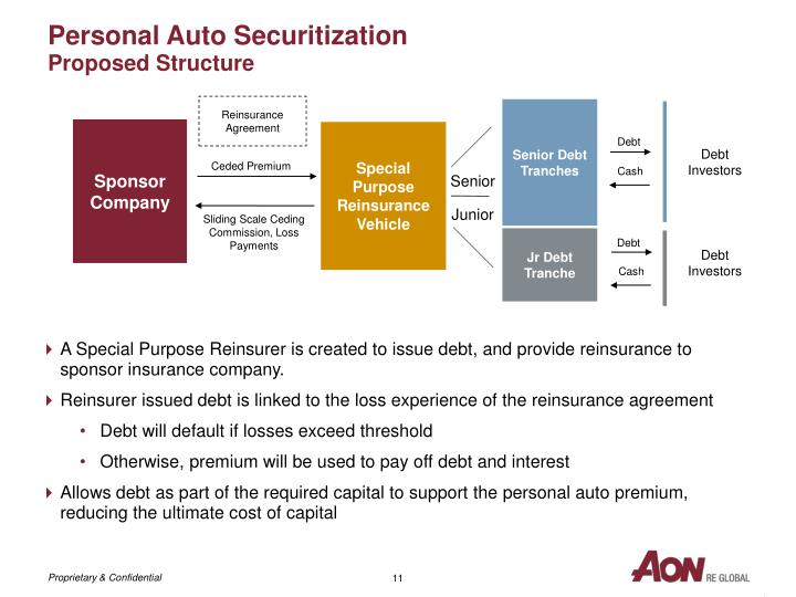 Personal Auto Securitization