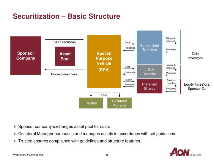 Securitization – Basic Structure