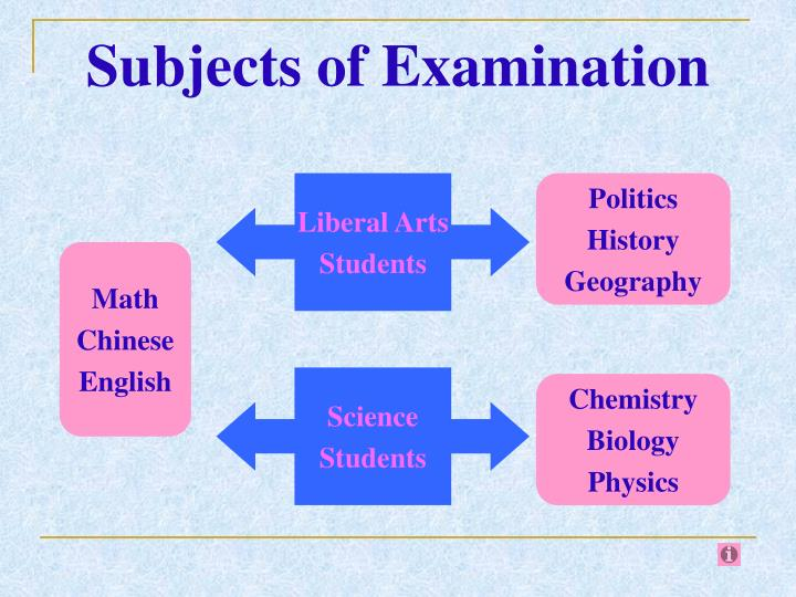Subjects of Examination