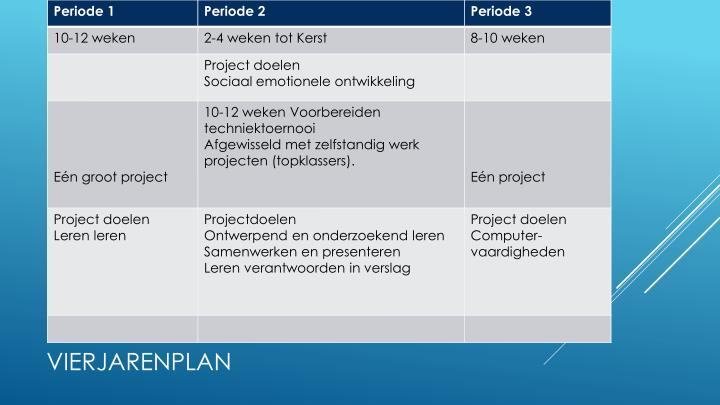 Vierjarenplan