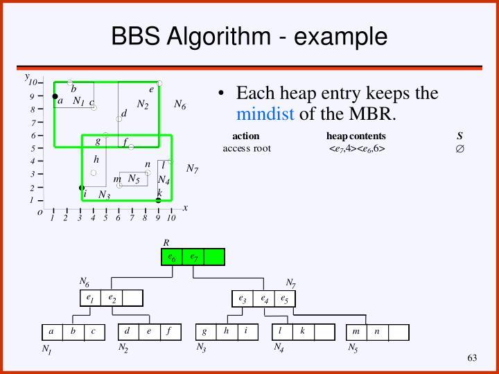 BBS Algorithm - example