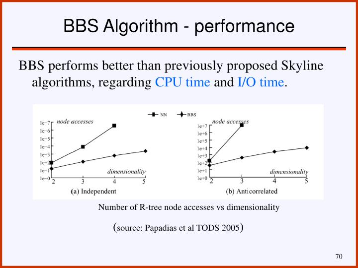 BBS Algorithm - performance