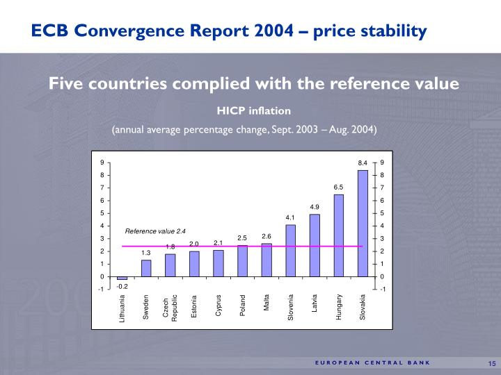 ECB Convergence Report 2004 – price stability