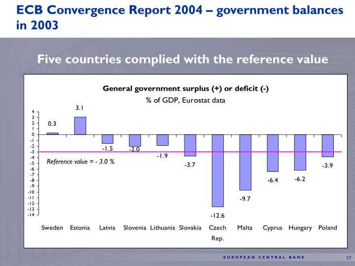 ECB Convergence Report 2004 – government balances in 2003