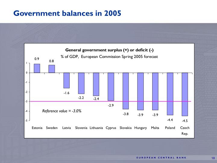 Government balances in 2005