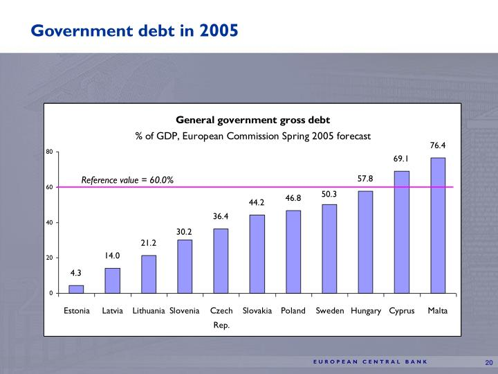 Government debt in