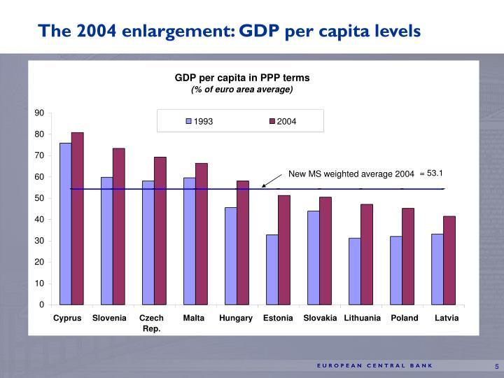 The 2004 enlargement: GDP per capita levels