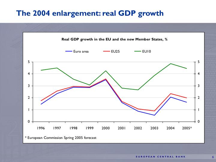 The 2004 enlargement: real GDP growth