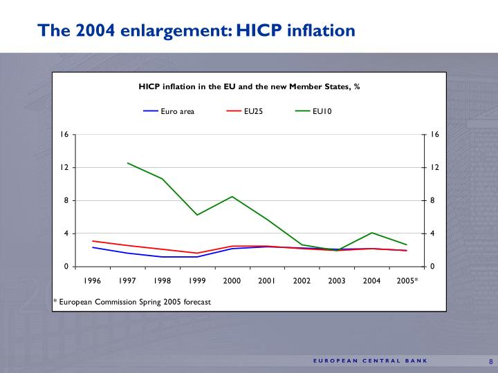 The 2004 enlargement: HICP inflation